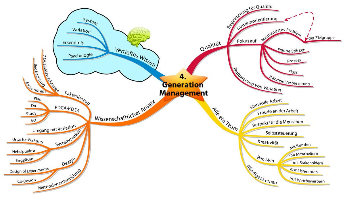 Mindmap zu Management der vierten Generation