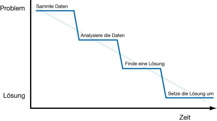 ein Wasserfallmodell von Problemlösung
