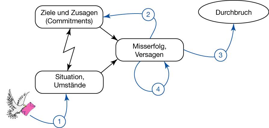 Alan Scherrs Durchbruchsmodell