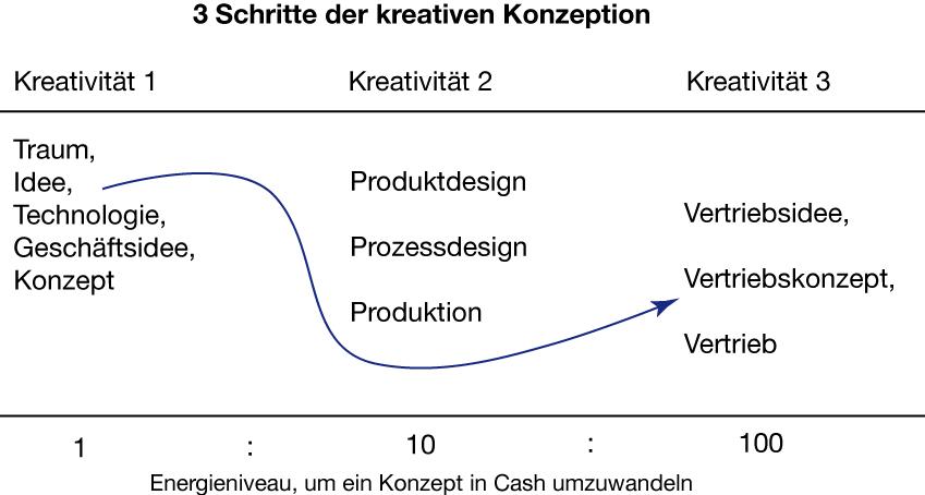 Sonys drei Schritte der kreativen Kozeption