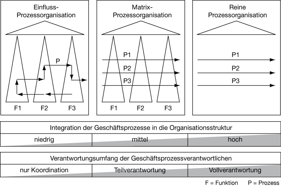 Der Weg zur Prozessorganisation