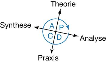 PDCA verbindet Theorie und Praxis, Analyse und Synthese