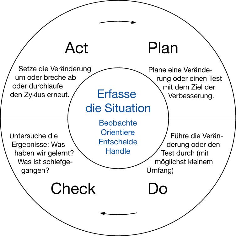 Der PDCA-Zyklus