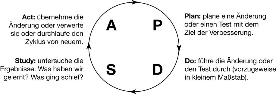 Der Shewhart-Zyklus des Lernens