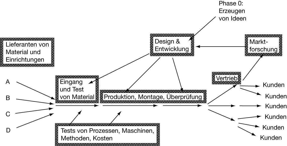 Das Anti-Produktionssystem