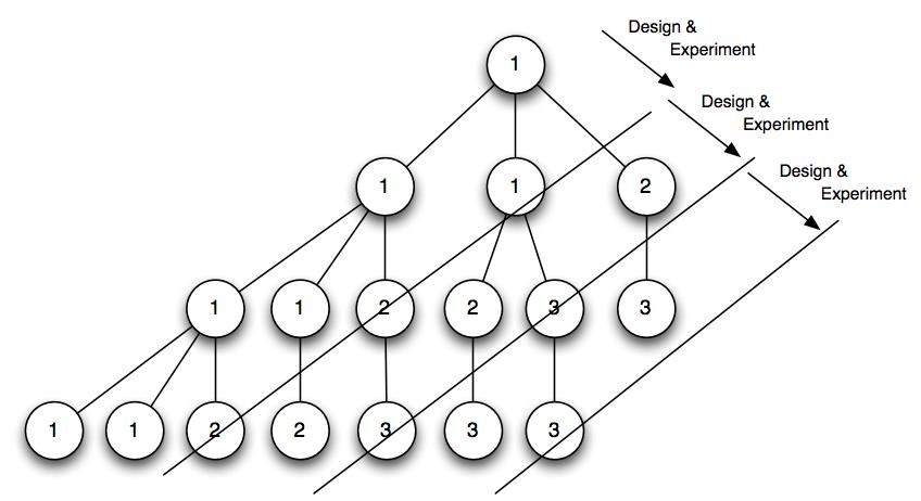 Schrittweises Entwickeln eines Strategie+Taktik Baumes