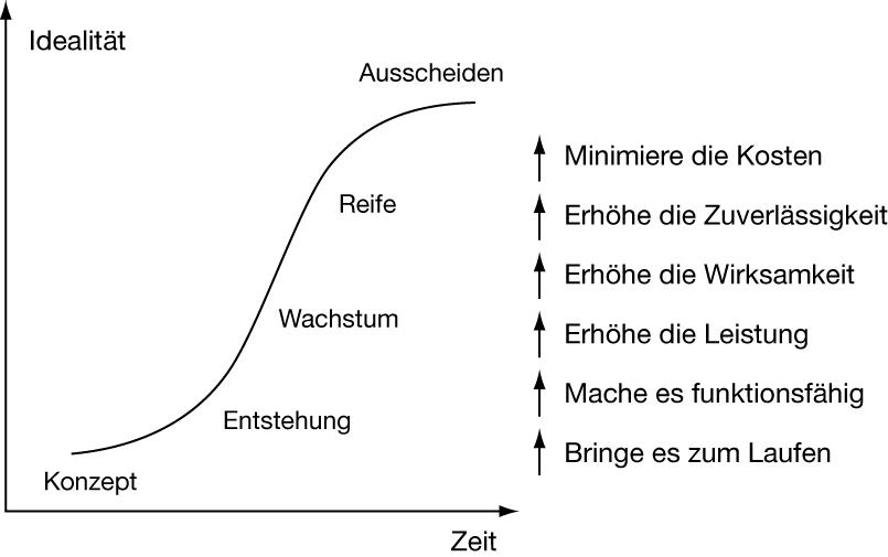 S-Kurve der Systementwicklung