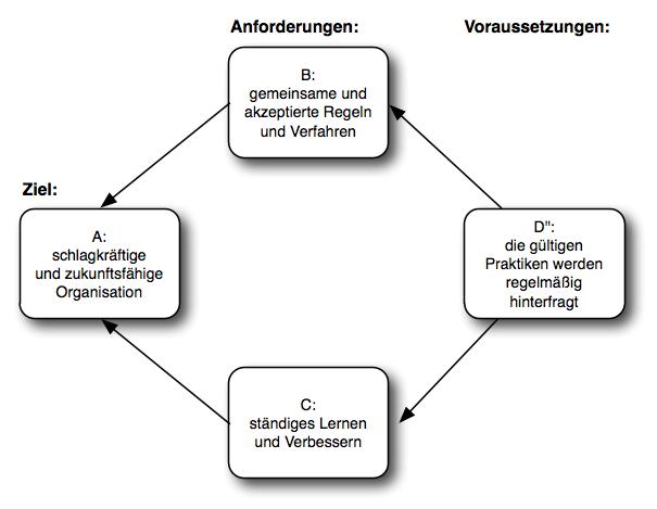 Die Lösung des Kernkonflikts für organisatorisches Lernen