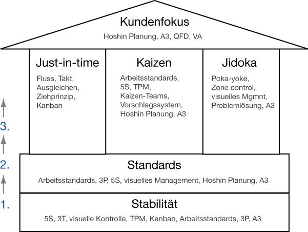Das TPS-Haus bauen » Beitrag » wandelweb.de