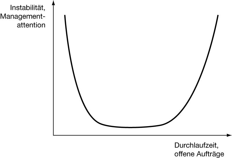 erklärung pdca zyklus