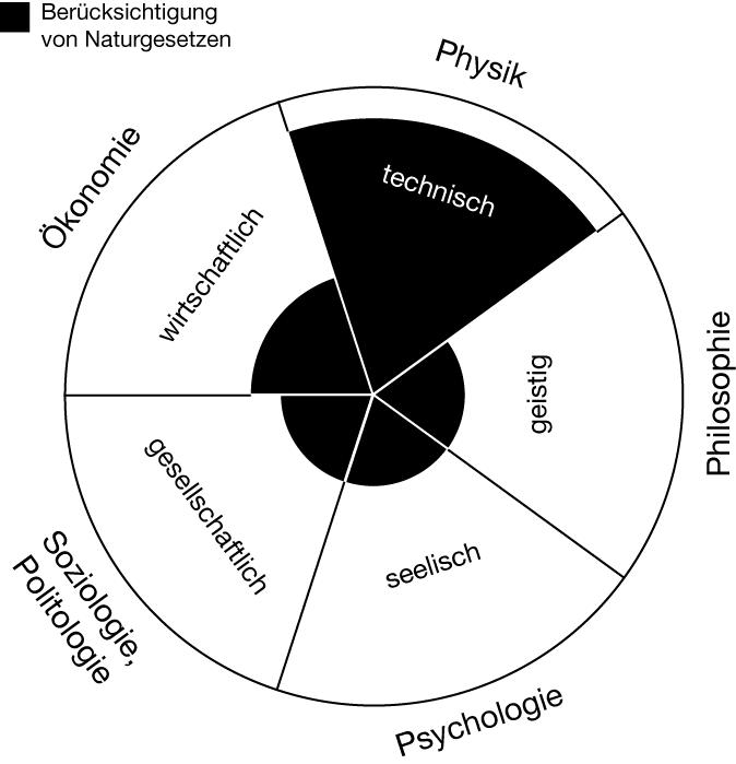 Der Wissensengpass