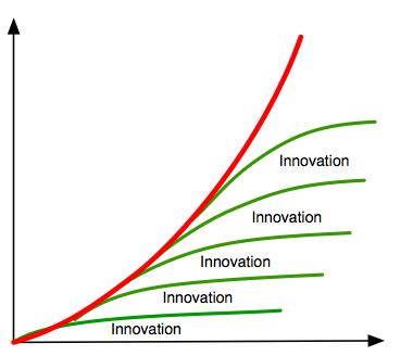 Die grüne ist die Basis der roten Kurve