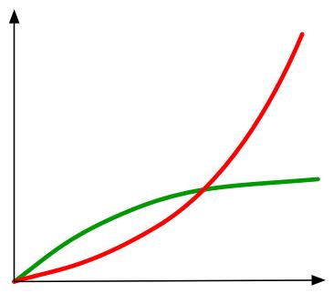 Die grüne und rote Kurve der Theory of Constraints